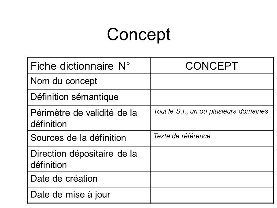 Concept Fiche dictionnaire N° CONCEPT Nom du concept