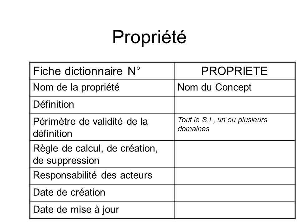 Propriété Fiche dictionnaire N° PROPRIETE Nom de la propriété