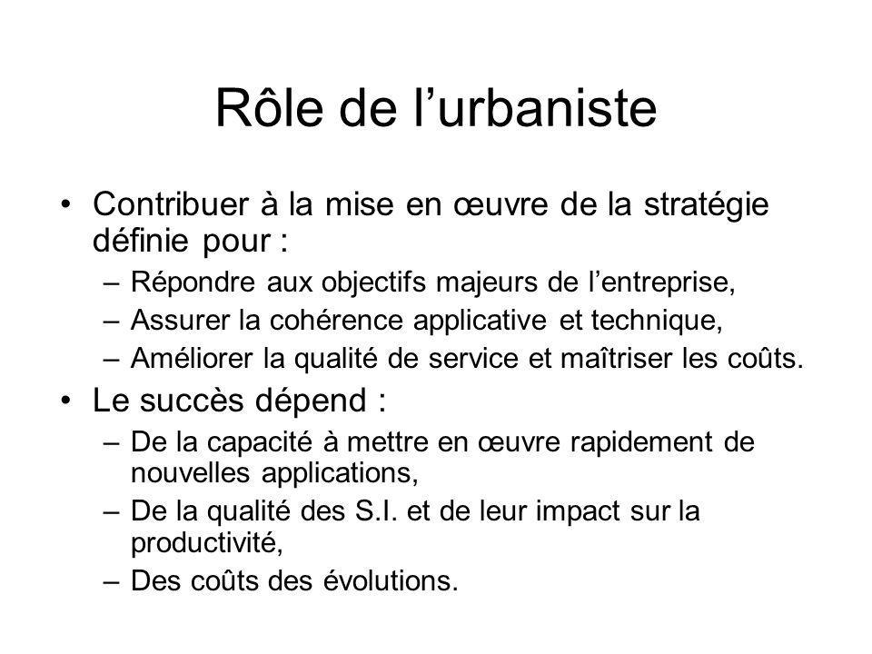 Rôle de l'urbaniste Contribuer à la mise en œuvre de la stratégie définie pour : Répondre aux objectifs majeurs de l'entreprise,