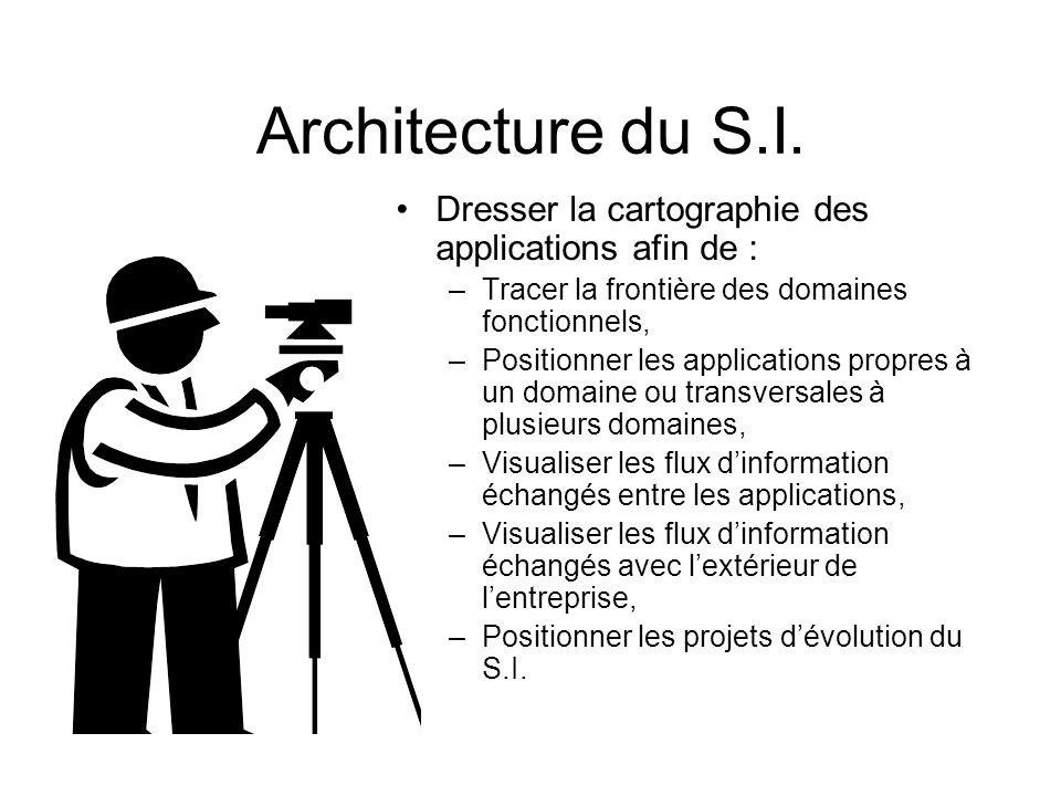 Architecture du S.I. Dresser la cartographie des applications afin de : Tracer la frontière des domaines fonctionnels,