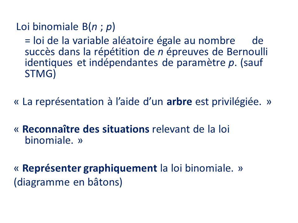 Loi binomiale B(n ; p) = loi de la variable aléatoire égale au nombre de succès dans la répétition de n épreuves de Bernoulli identiques et indépendantes de paramètre p.