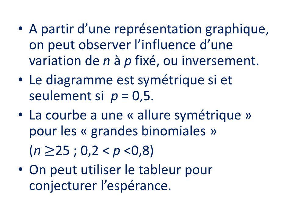 A partir d'une représentation graphique, on peut observer l'influence d'une variation de n à p fixé, ou inversement.