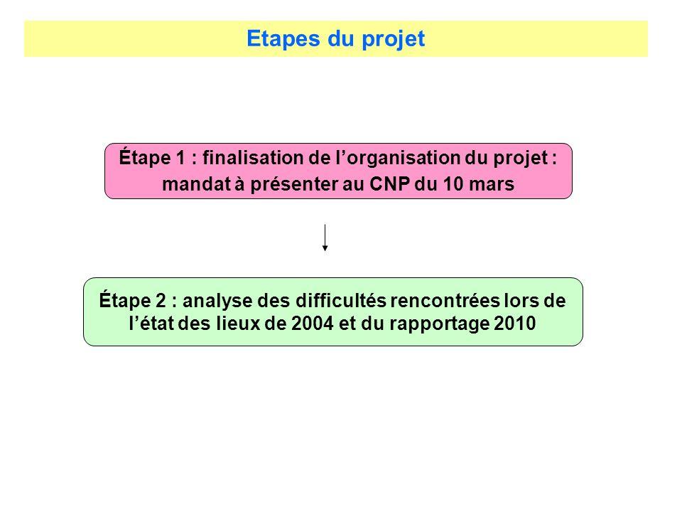 Etapes du projet Étape 1 : finalisation de l'organisation du projet : mandat à présenter au CNP du 10 mars.