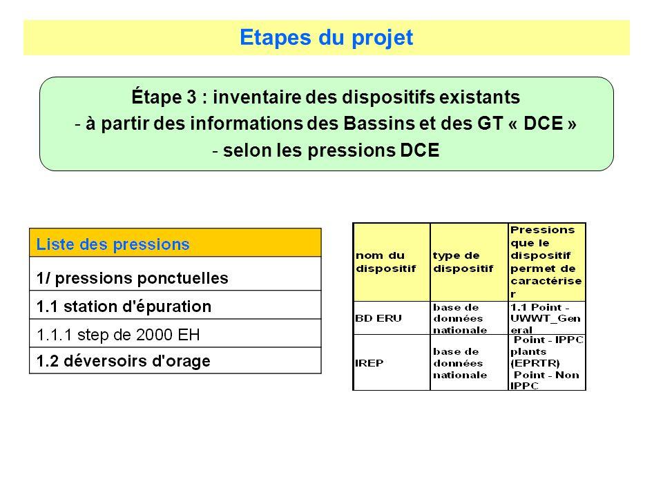 Etapes du projet Étape 3 : inventaire des dispositifs existants