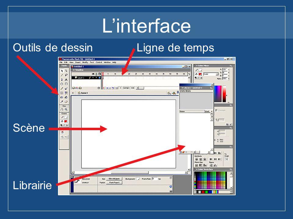 L'interface Outils de dessin Ligne de temps Scène Librairie