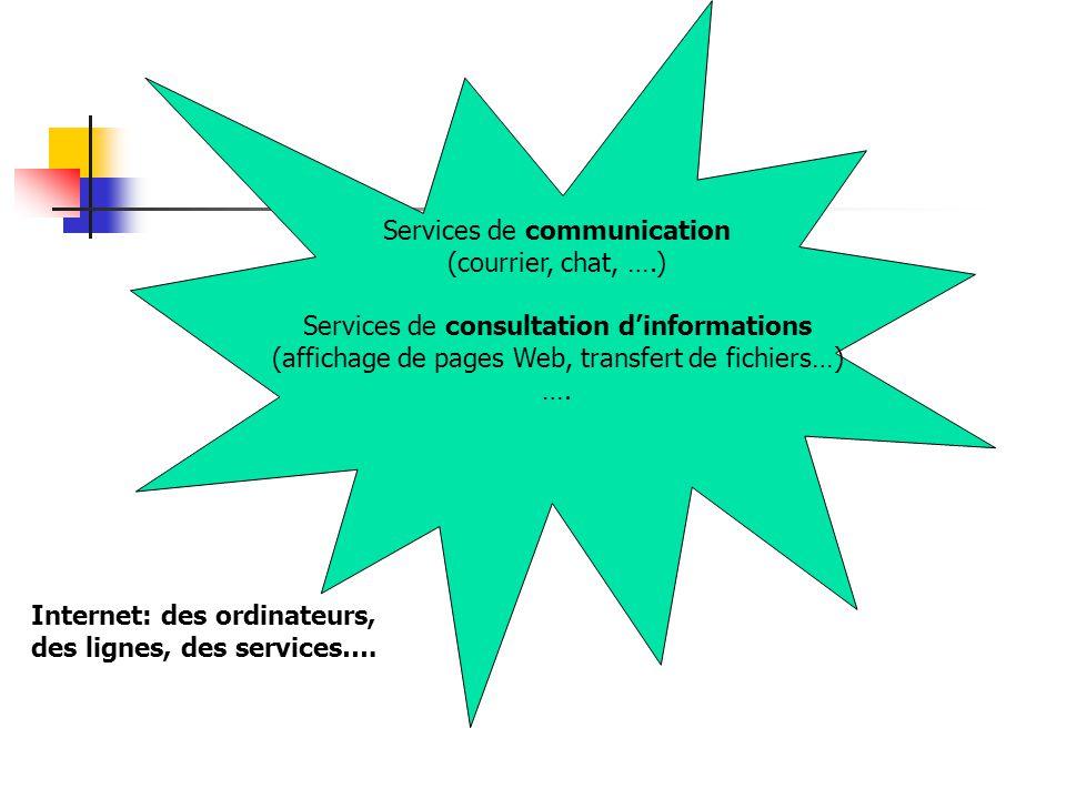 Services de communication (courrier, chat, ….)