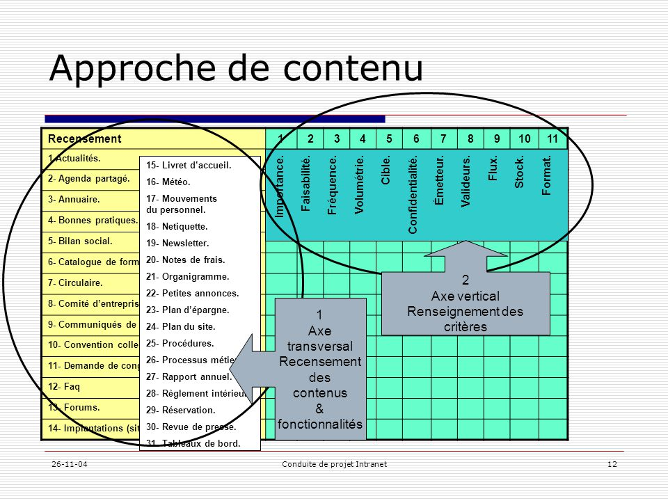 Approche de contenu 2 Axe vertical Renseignement des critères 1