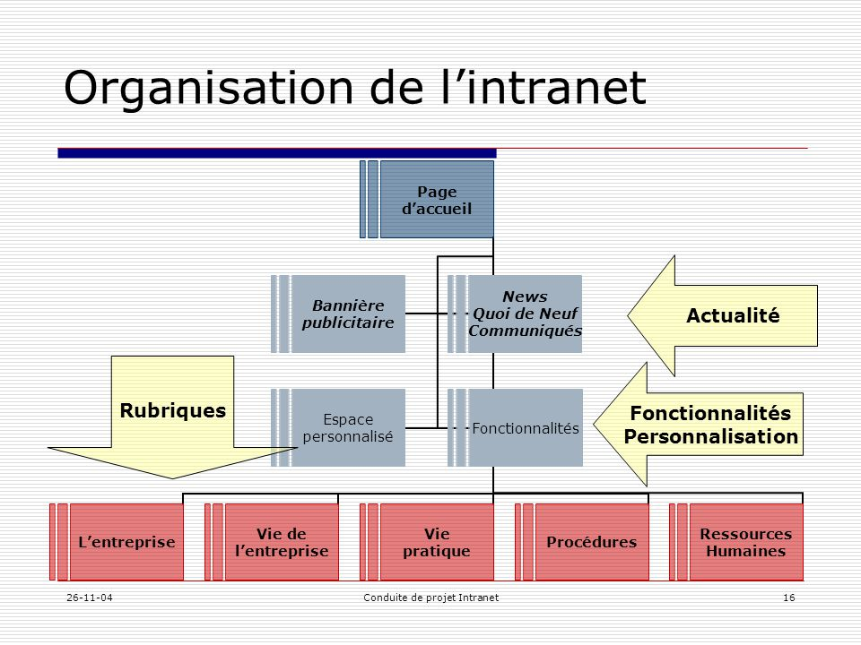 Organisation de l'intranet