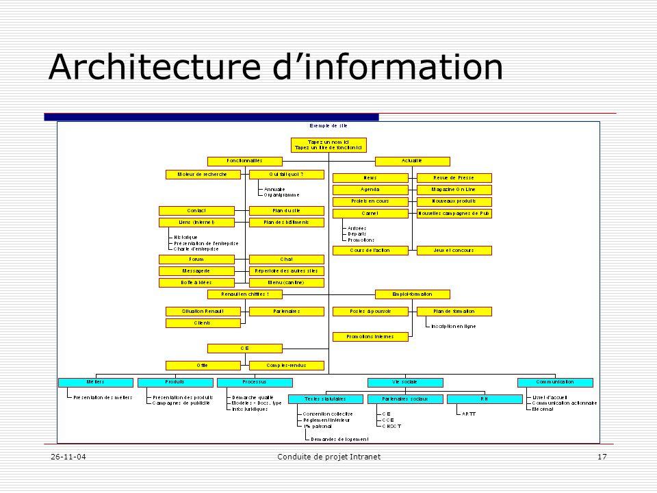 Architecture d'information