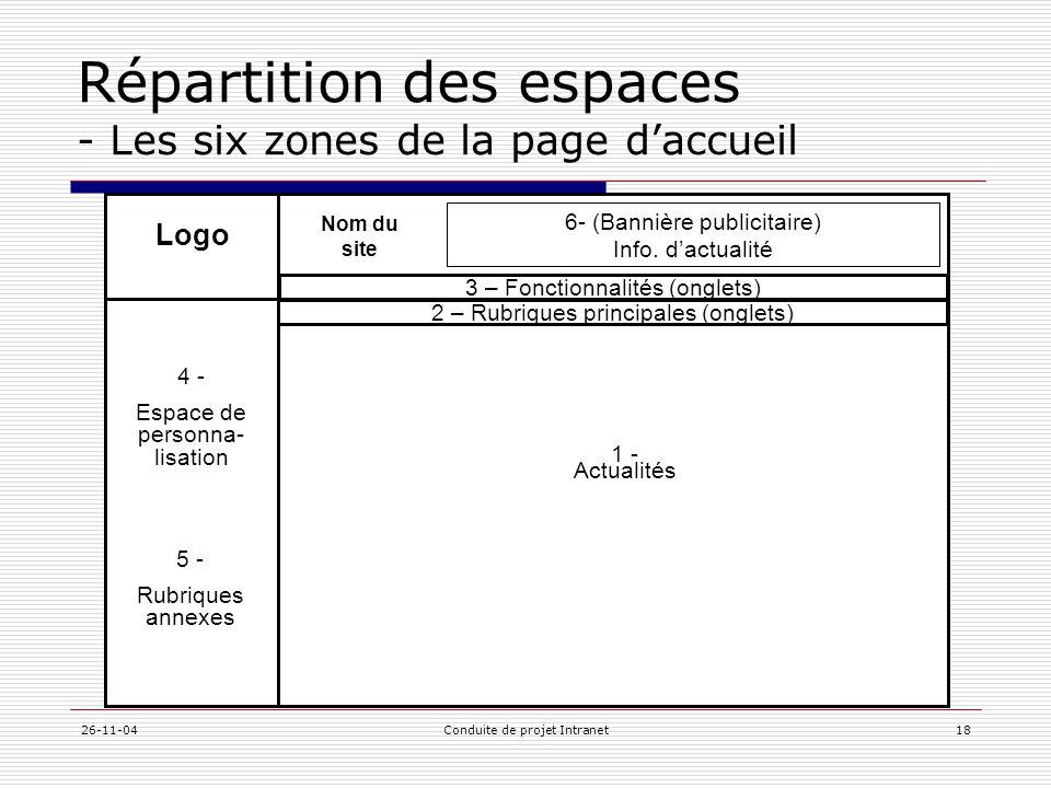 Répartition des espaces - Les six zones de la page d'accueil