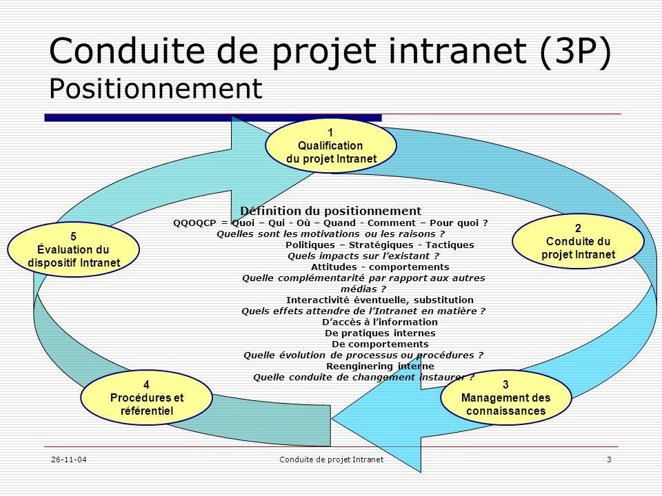 Conduite de projet intranet (3P) Positionnement