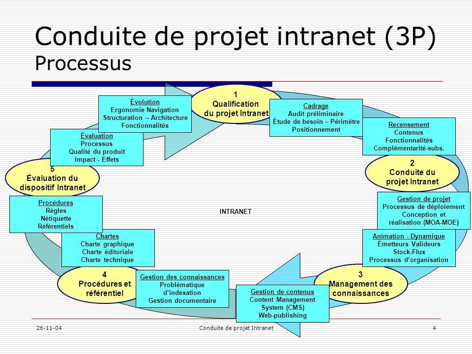 Conduite de projet intranet (3P) Processus