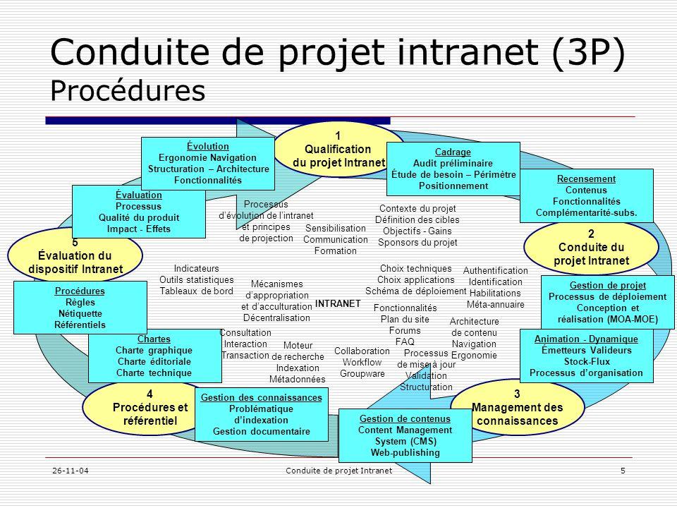 Conduite de projet intranet (3P) Procédures