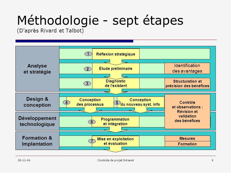 Méthodologie - sept étapes (D'après Rivard et Talbot)