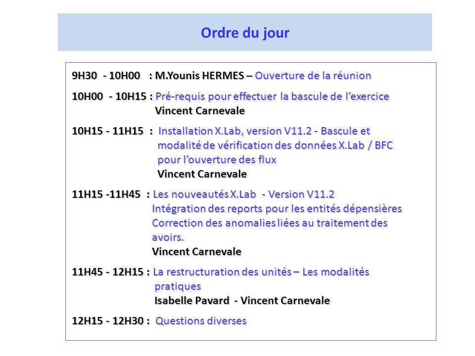 Ordre du jour 9H30 - 10H00 : M.Younis HERMES – Ouverture de la réunion