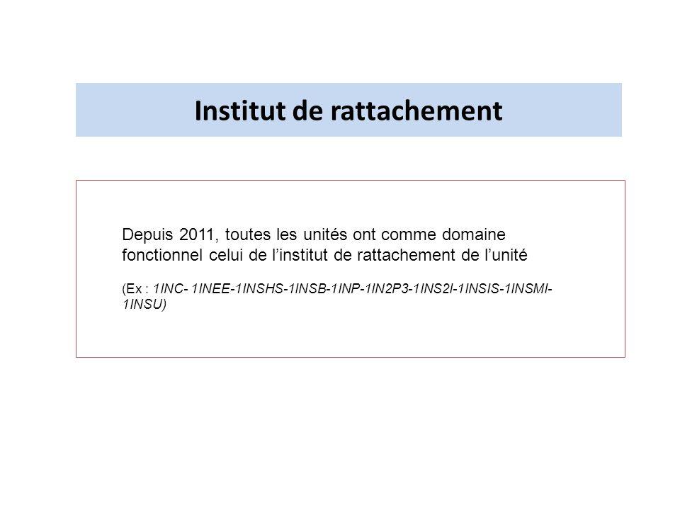 Institut de rattachement