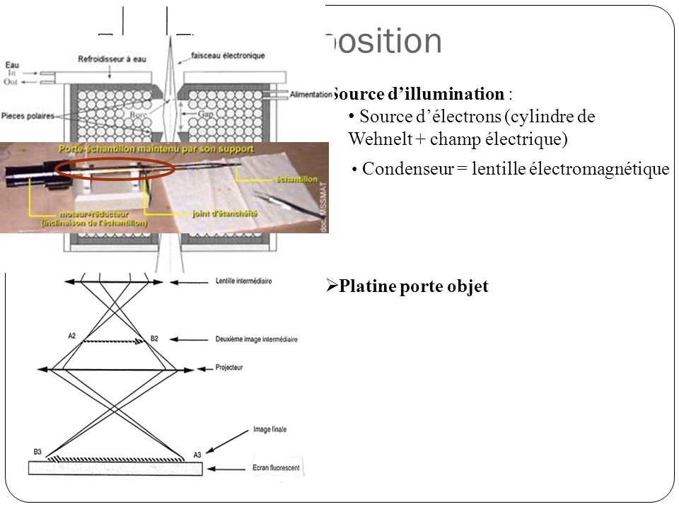 Composition Source d'illumination :