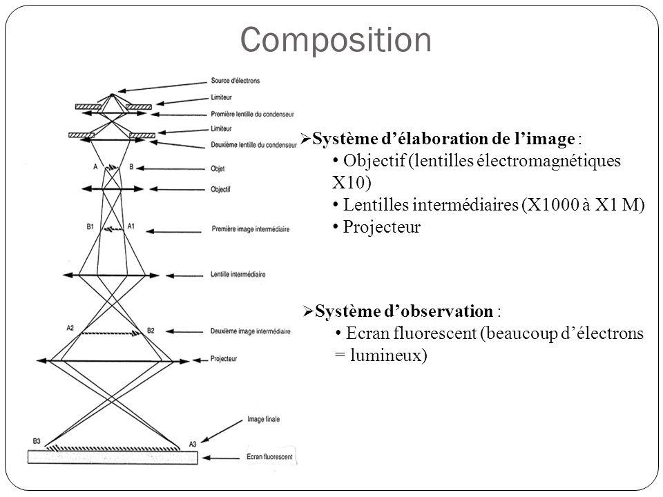 Composition Objectif (lentilles électromagnétiques X10)