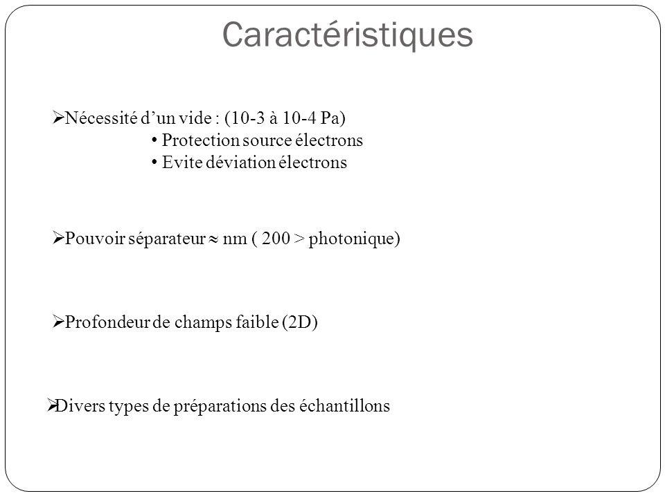 Caractéristiques Nécessité d'un vide : (10-3 à 10-4 Pa)