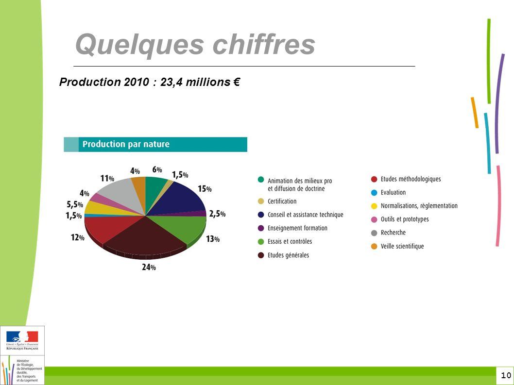 toitototototoot Quelques chiffres Production 2010 : 23,4 millions €