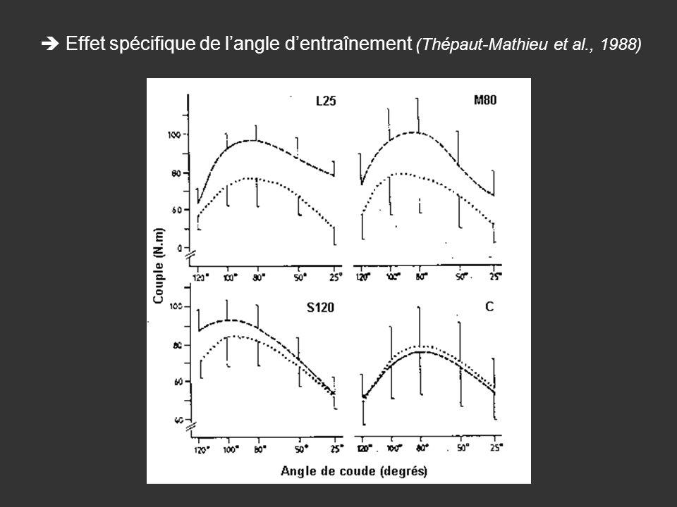  Effet spécifique de l'angle d'entraînement (Thépaut-Mathieu et al
