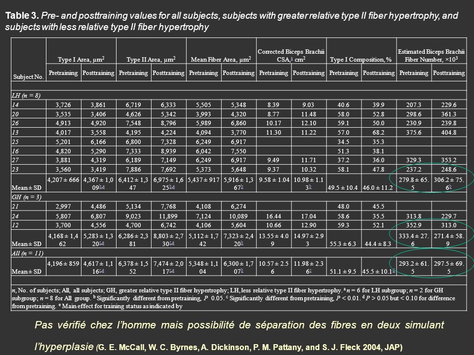 Table 3. Pre- and posttraining values for all subjects, subjects with greater relative type II fiber hypertrophy, and subjects with less relative type II fiber hypertrophy
