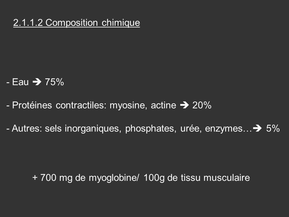 + 700 mg de myoglobine/ 100g de tissu musculaire
