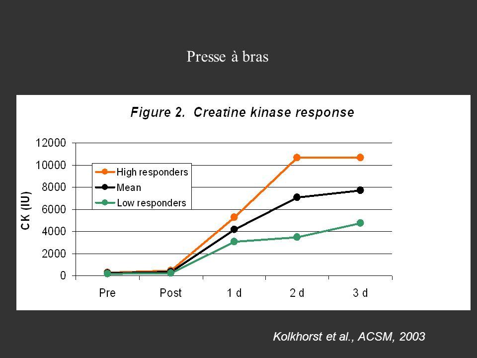 Presse à bras Kolkhorst et al., ACSM, 2003