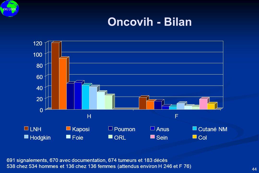 Oncovih - Bilan 120 100 80 60 40 20 H F LNH Kaposi Poumon Anus