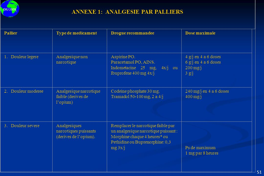 ANNEXE 1: ANALGESIE PAR PALLIERS