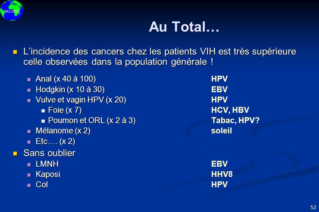 Au Total…L'incidence des cancers chez les patients VIH est très supérieure celle observées dans la population générale !