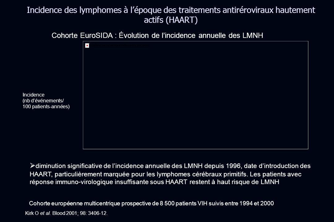 Incidence des lymphomes à l'époque des traitements antiréroviraux hautement actifs (HAART)