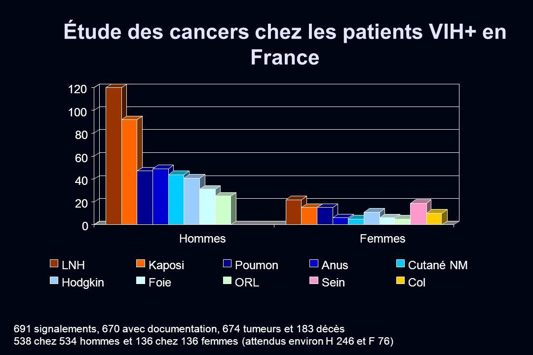 Étude des cancers chez les patients VIH+ en France