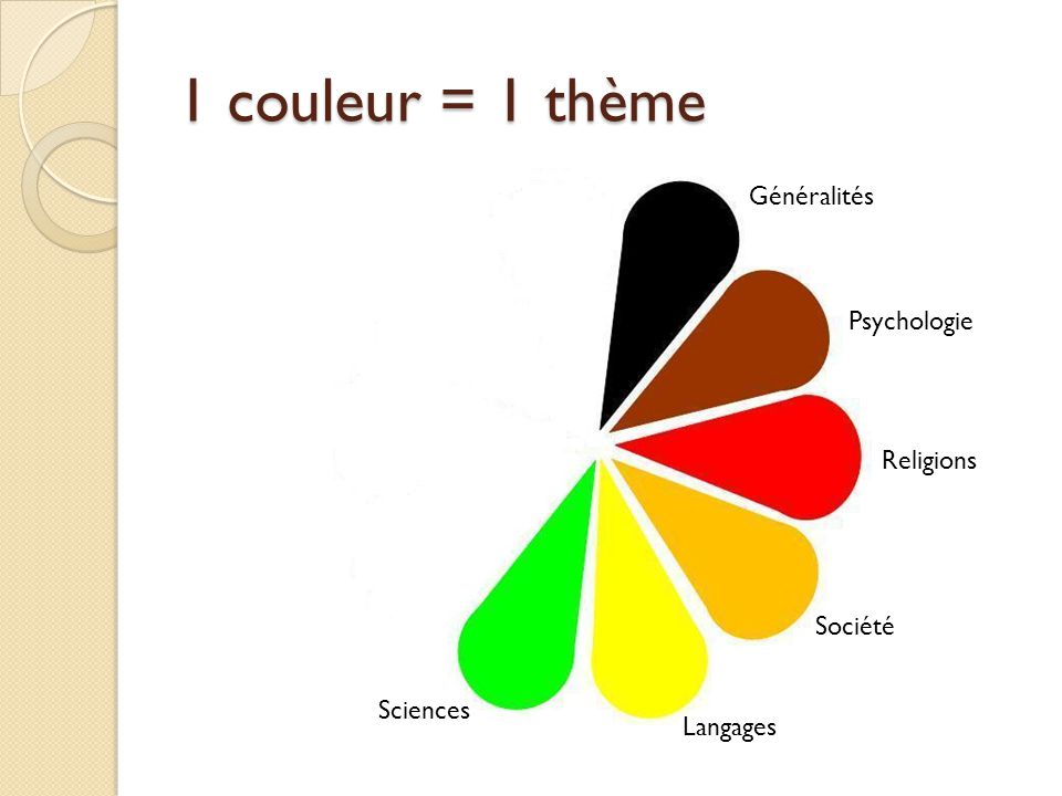 1 couleur = 1 thème Généralités Psychologie Religions Société Sciences