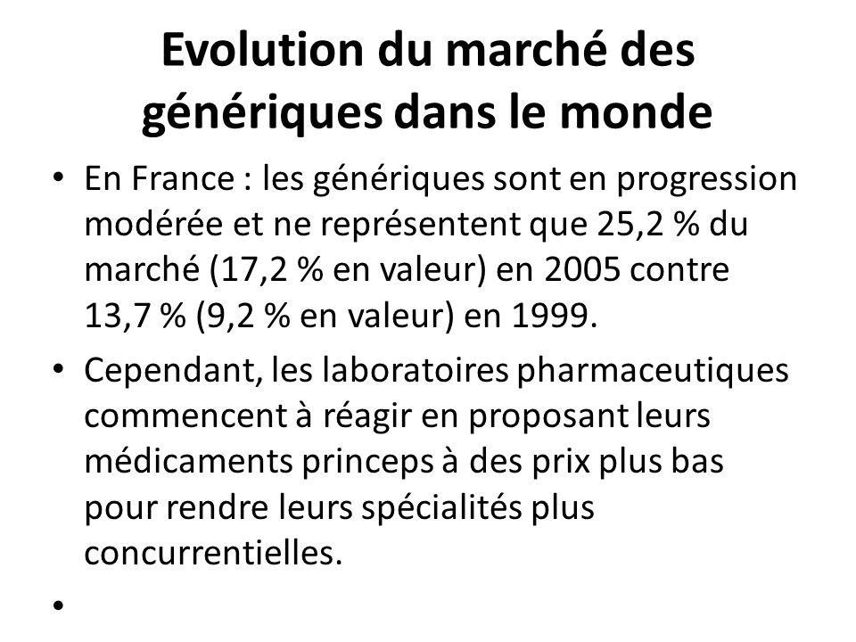 Evolution du marché des génériques dans le monde
