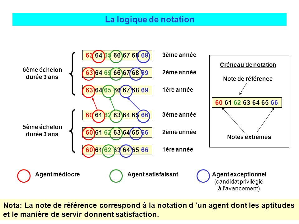 La logique de notation 63 64 65 66 67 68 69. 3ème année. Créneau de notation. Note de référence.