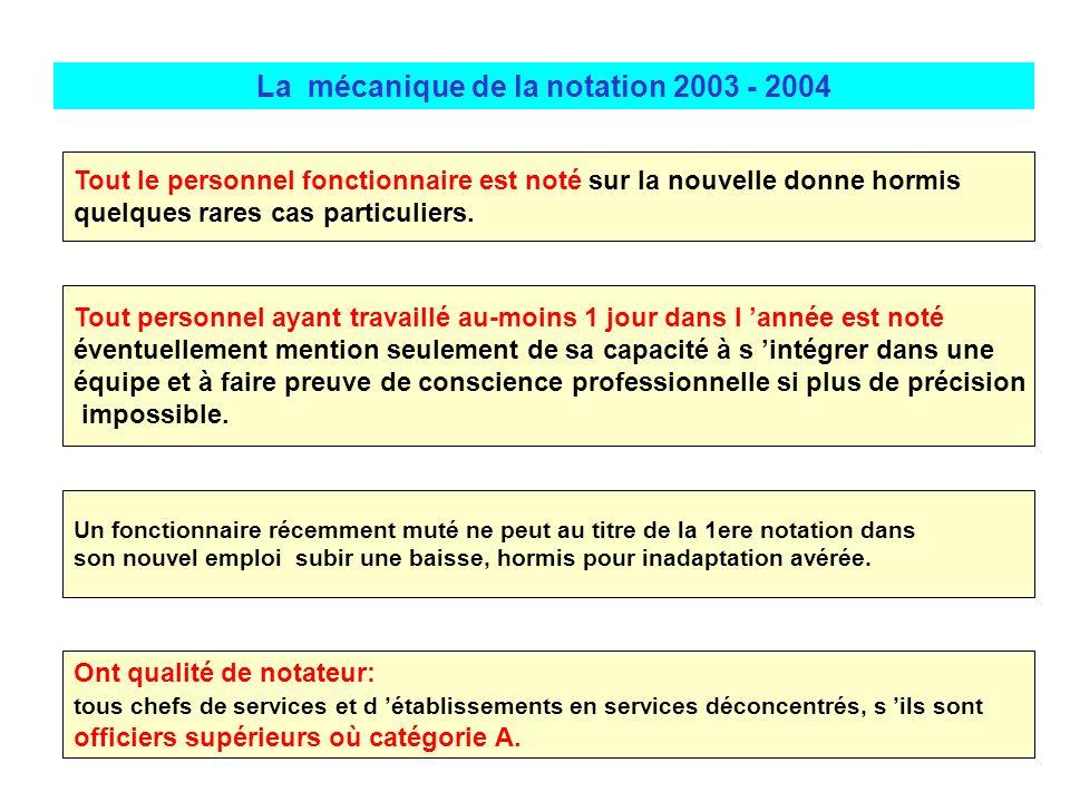 La mécanique de la notation 2003 - 2004