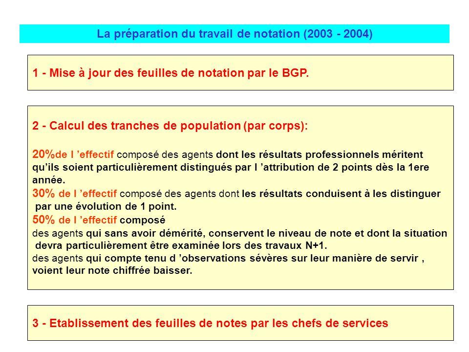 La préparation du travail de notation (2003 - 2004)