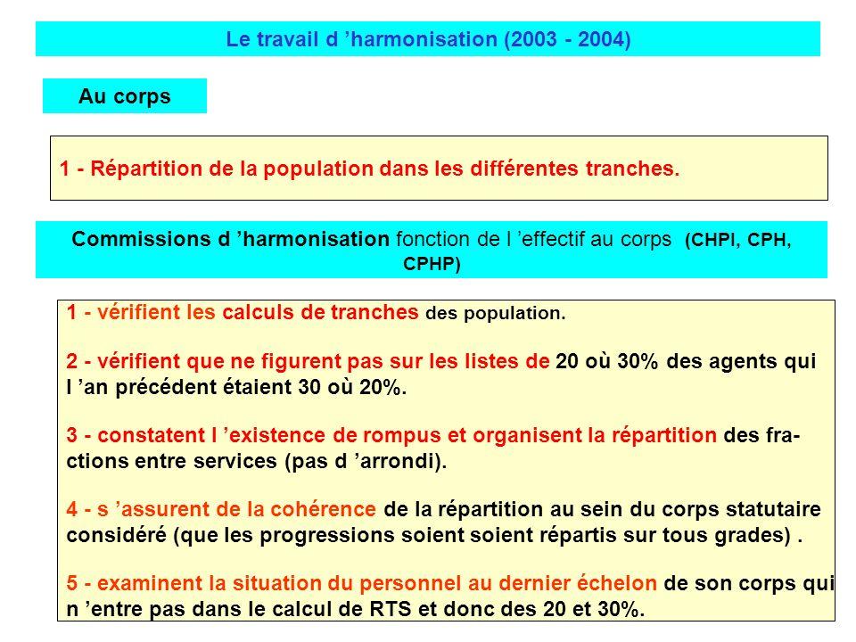 Le travail d 'harmonisation (2003 - 2004)