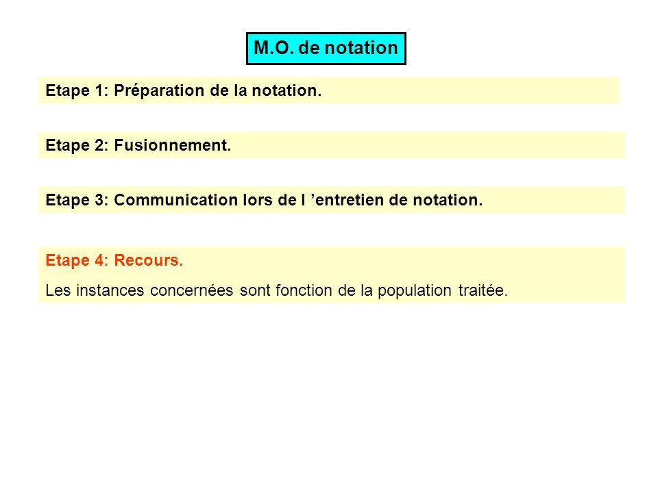 M.O. de notation Etape 1: Préparation de la notation.