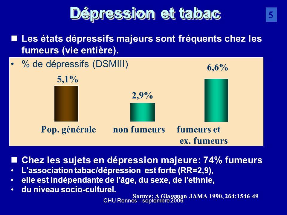 Dépression et tabac5. Les états dépressifs majeurs sont fréquents chez les fumeurs (vie entière). % de dépressifs (DSMIII)