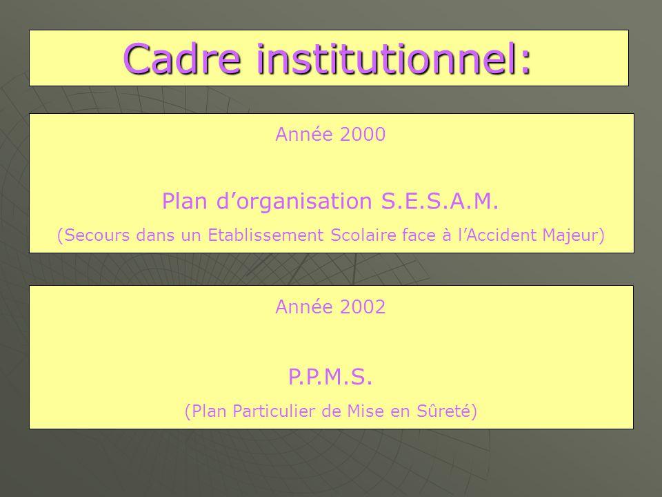 Cadre institutionnel:
