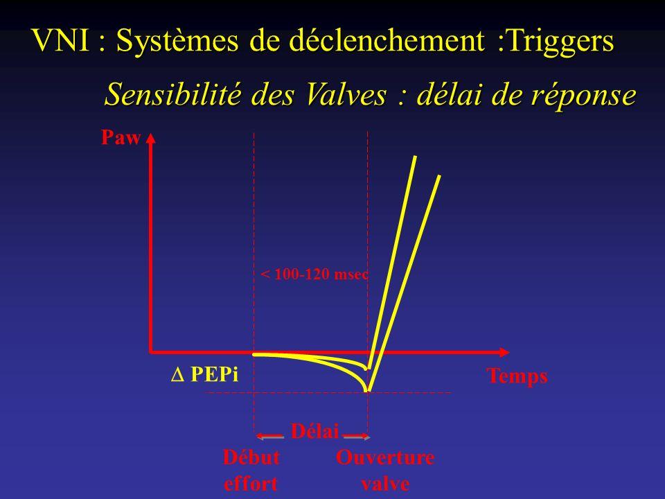 VNI : Systèmes de déclenchement :Triggers