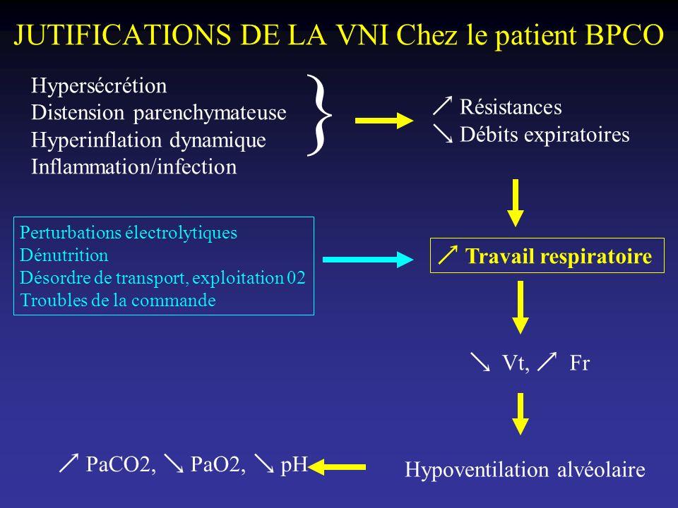 JUTIFICATIONS DE LA VNI Chez le patient BPCO