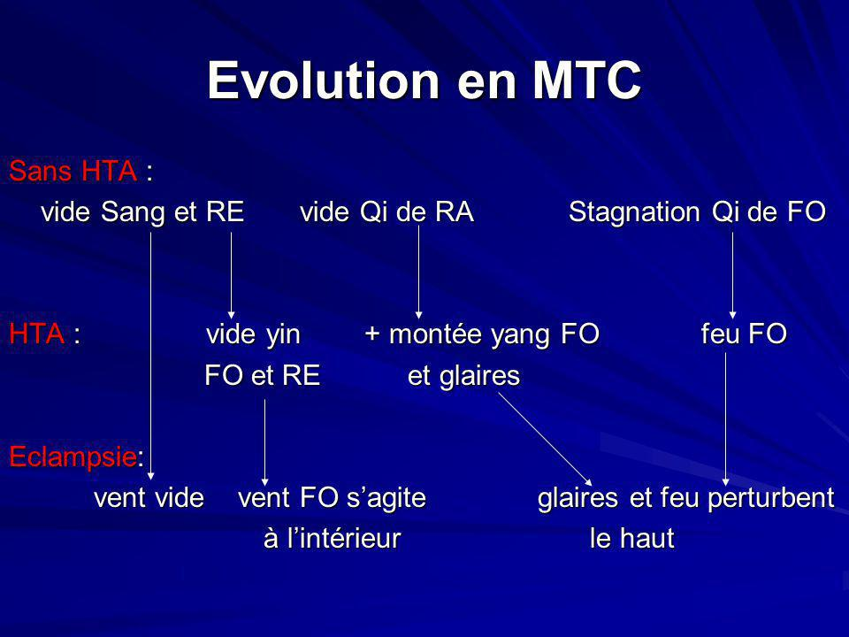 Evolution en MTC Sans HTA :