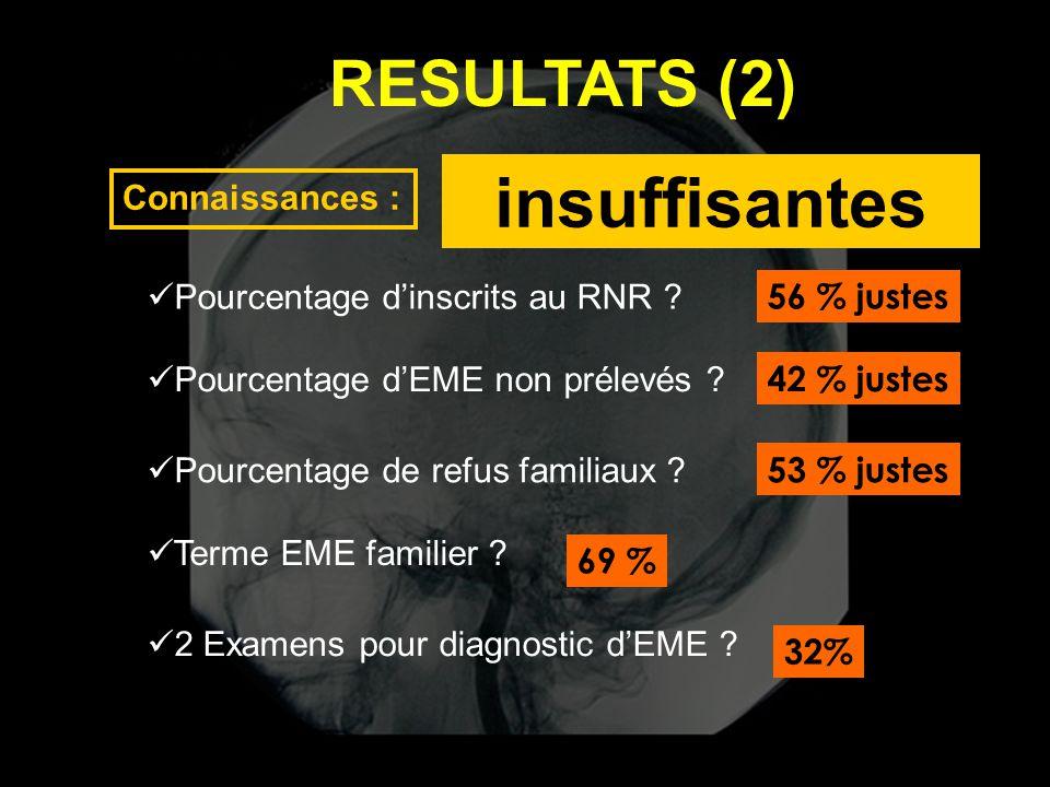 insuffisantes RESULTATS (2) Connaissances :
