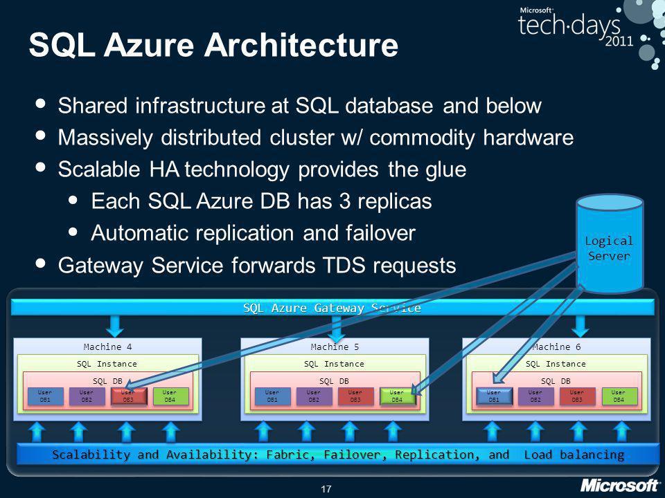 SQL Azure Architecture