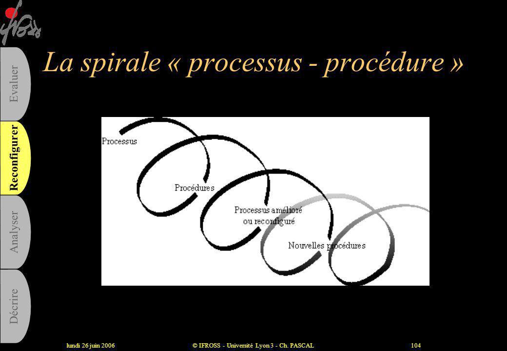 La spirale « processus - procédure »