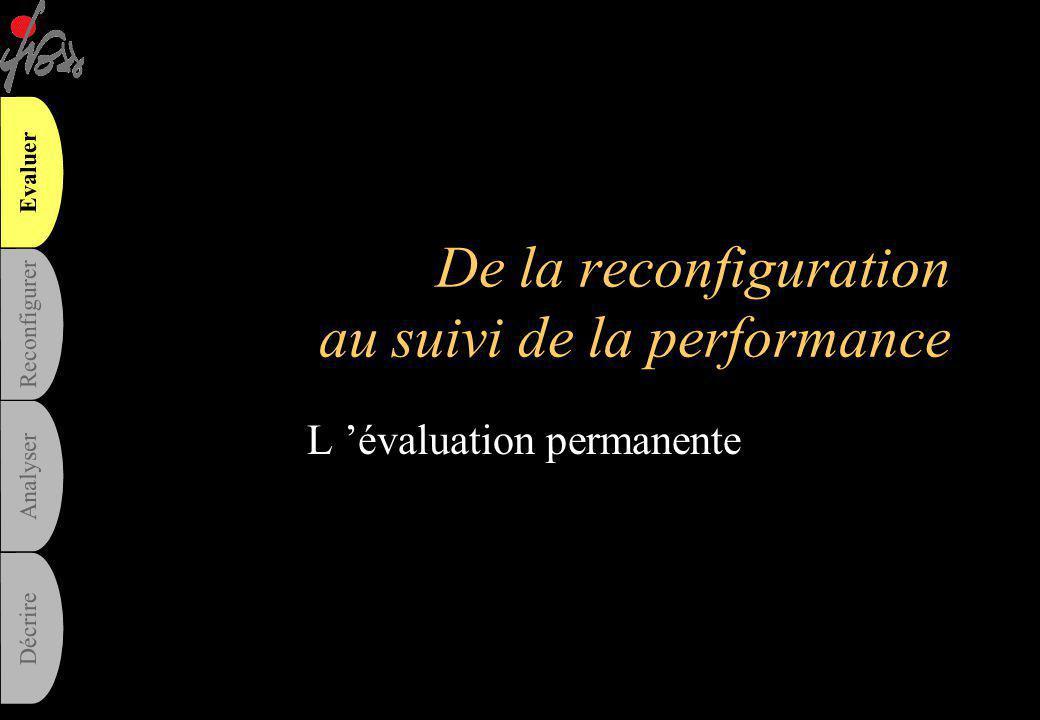 De la reconfiguration au suivi de la performance
