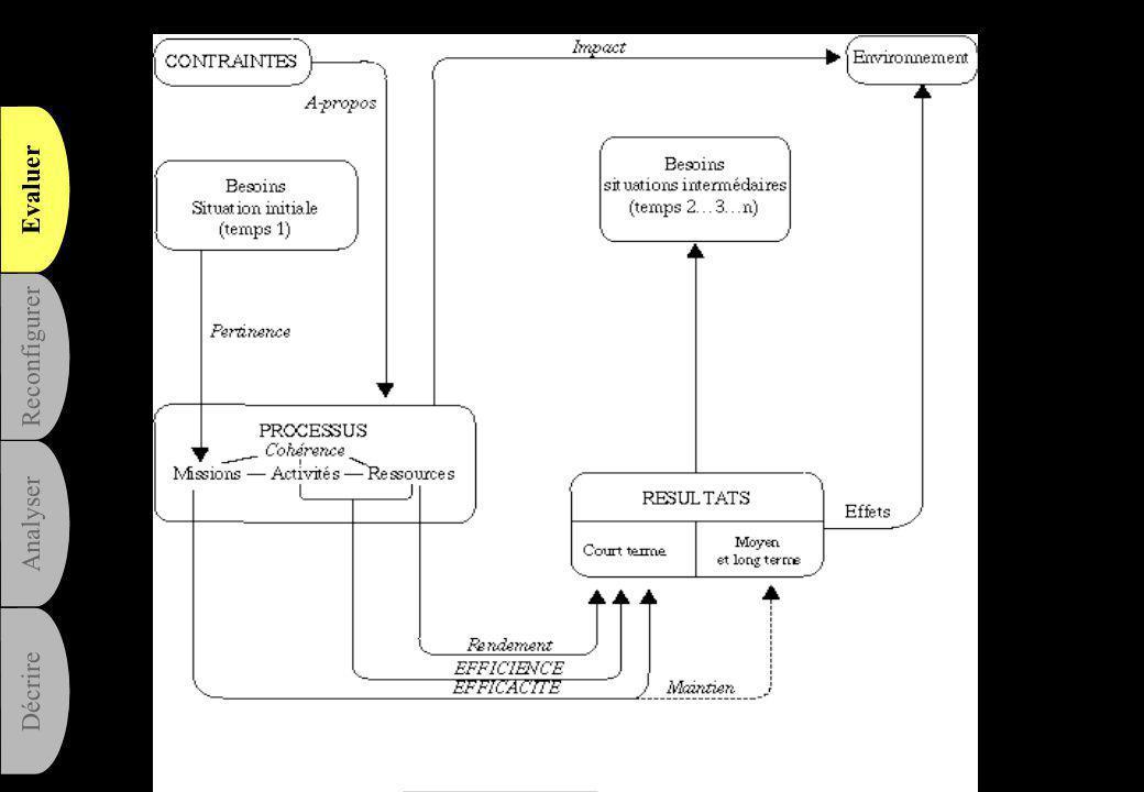 Evaluer Analyser Reconfigurer Décrire